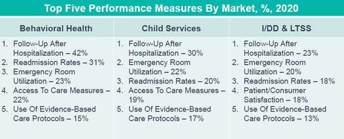 top-5-perf-measures