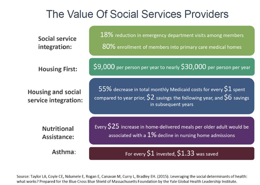 value-of-social-servie-providers_1
